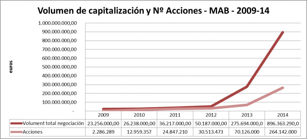 Figura 1 - Capitalización corresponde al número de acciones en circulación multiplicado por el precio de las acciones.